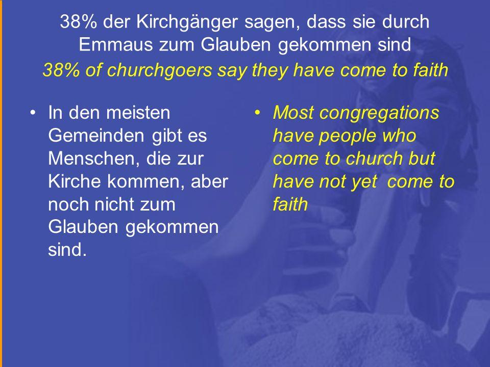 38% der Kirchgänger sagen, dass sie durch Emmaus zum Glauben gekommen sind 38% of churchgoers say they have come to faith In den meisten Gemeinden gibt es Menschen, die zur Kirche kommen, aber noch nicht zum Glauben gekommen sind.
