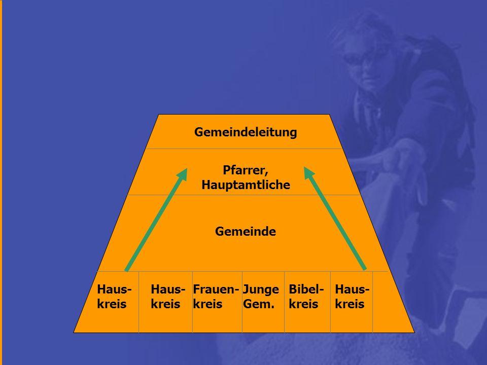 Gemeindeleitung Gemeinde Pfarrer, Hauptamtliche Haus- kreis Junge Gem. Frauen- kreis Bibel- kreis Haus- kreis