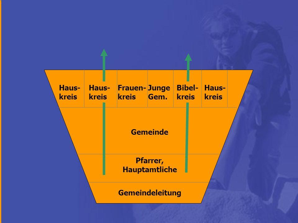 Gemeindeleitung Gemeinde Pfarrer, Hauptamtliche Haus- kreis Junge Gem. Frauen- kreis Haus- kreis Bibel- kreis
