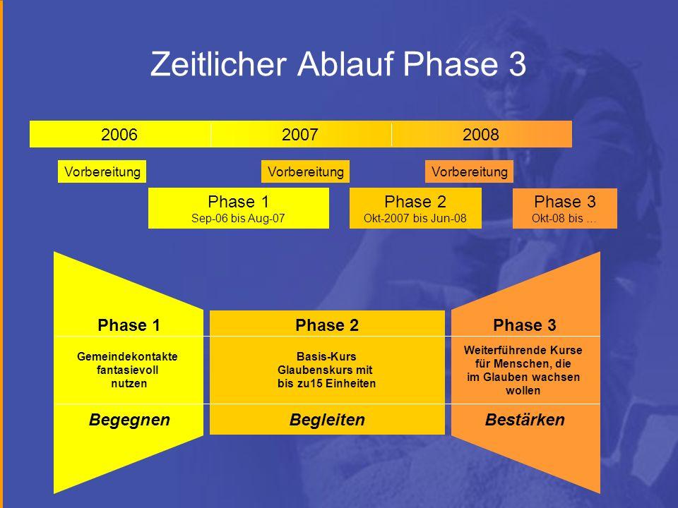 Zeitlicher Ablauf Phase 3 200720062008 Vorbereitung Phase 1 Sep-06 bis Aug-07 Phase 2 Okt-2007 bis Jun-08 Phase 3 Okt-08 bis … Phase 1 Gemeindekontakt