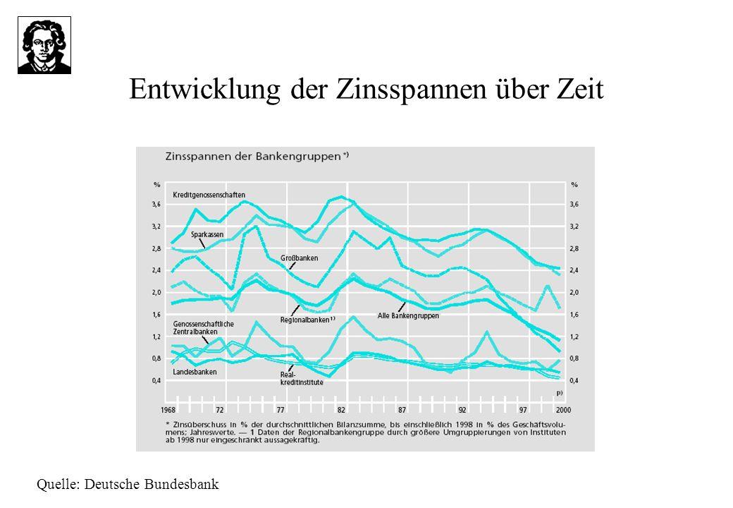 Entwicklung der Zinsspannen über Zeit Quelle: Deutsche Bundesbank