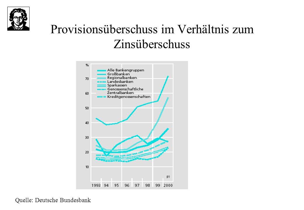 Provisionsüberschuss im Verhältnis zum Zinsüberschuss Quelle: Deutsche Bundesbank