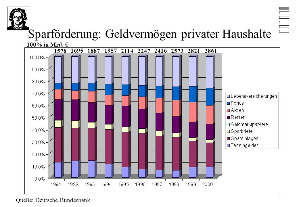 Sparförderung: Geldvermögen privater Haushalte Quelle: Deutsche Bundesbank 1578 1695 1887 1957 2114 100% in Mrd.