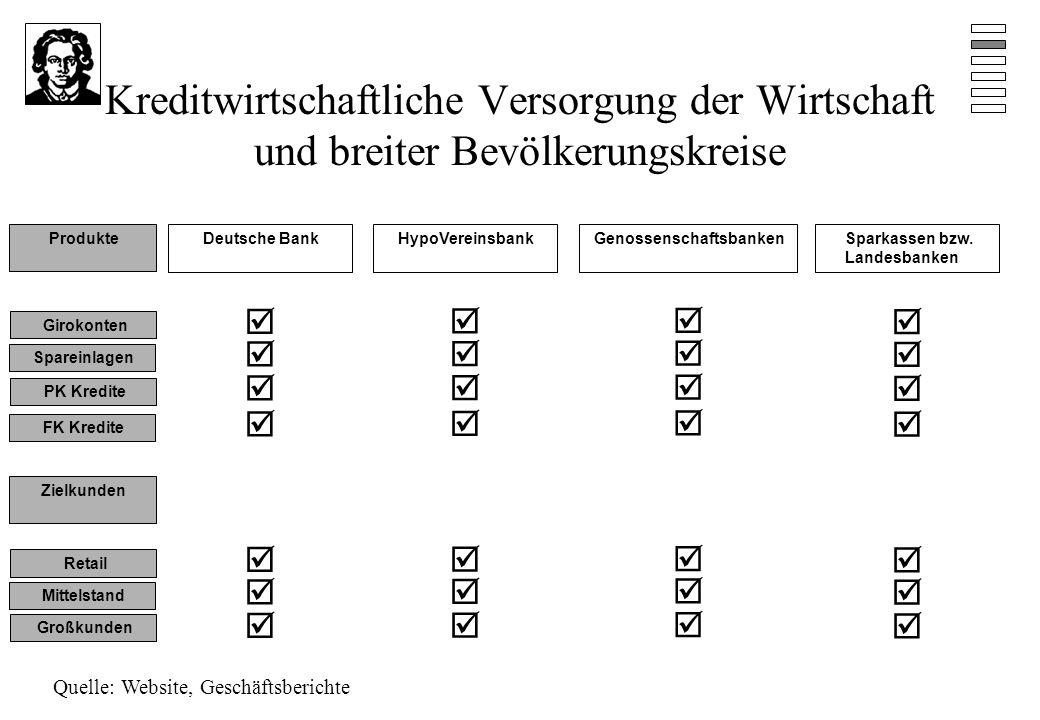 Kreditwirtschaftliche Versorgung der Wirtschaft und breiter Bevölkerungskreise Girokonten Deutsche BankHypoVereinsbankGenossenschaftsbankenSparkassen bzw.