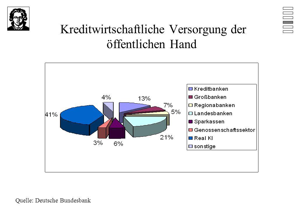 Kreditwirtschaftliche Versorgung der öffentlichen Hand Quelle: Deutsche Bundesbank