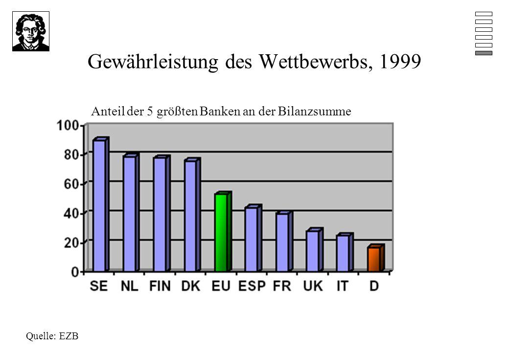 Gewährleistung des Wettbewerbs, 1999 Quelle: EZB Anteil der 5 größten Banken an der Bilanzsumme