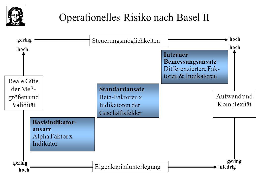 Operationelles Risiko nach Basel II Interner Bemessungsansatz Differenziertere Fak- toren & Indikatoren Standardansatz Beta-Faktoren x Indikatoren der Geschäftsfelder Basisindikator- ansatz Alpha Faktor x Indikator Reale Güte der Meß- größen und Validität Aufwand und Komplexität Eigenkapitalunterlegung Steuerungsmöglichkeiten gering niedrig hoch gering