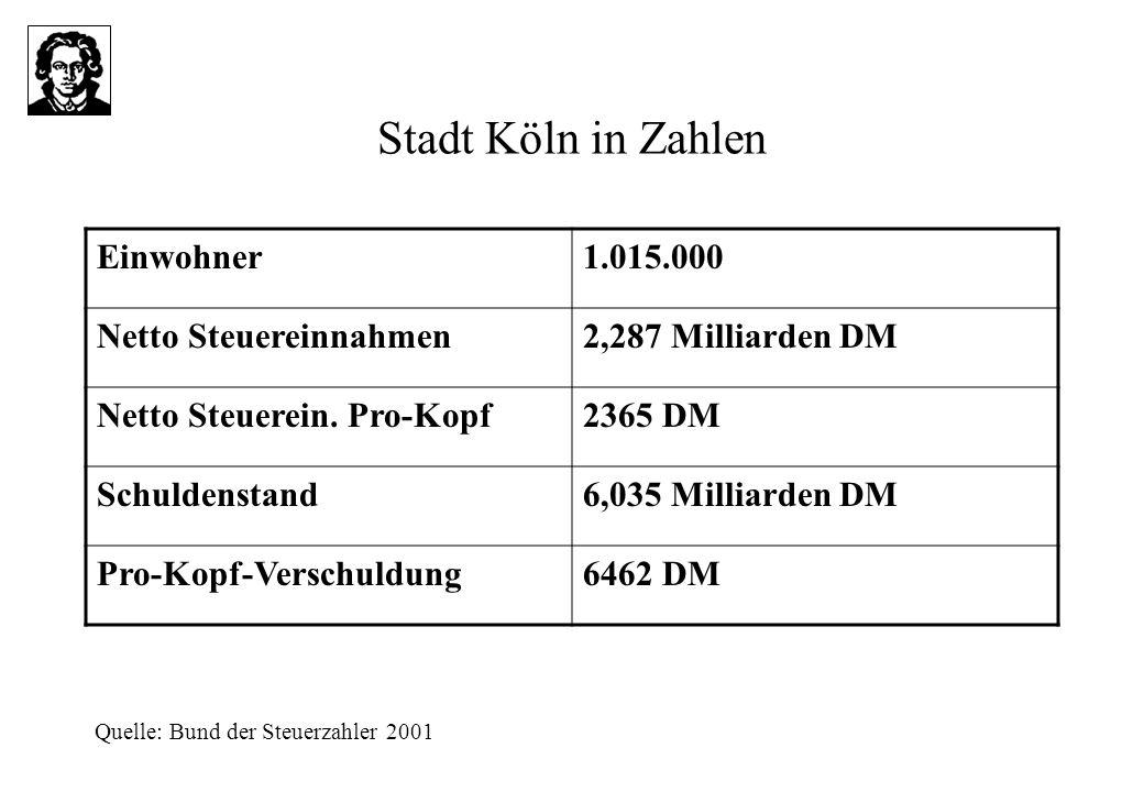 Stadt Köln in Zahlen Einwohner1.015.000 Netto Steuereinnahmen2,287 Milliarden DM Netto Steuerein.