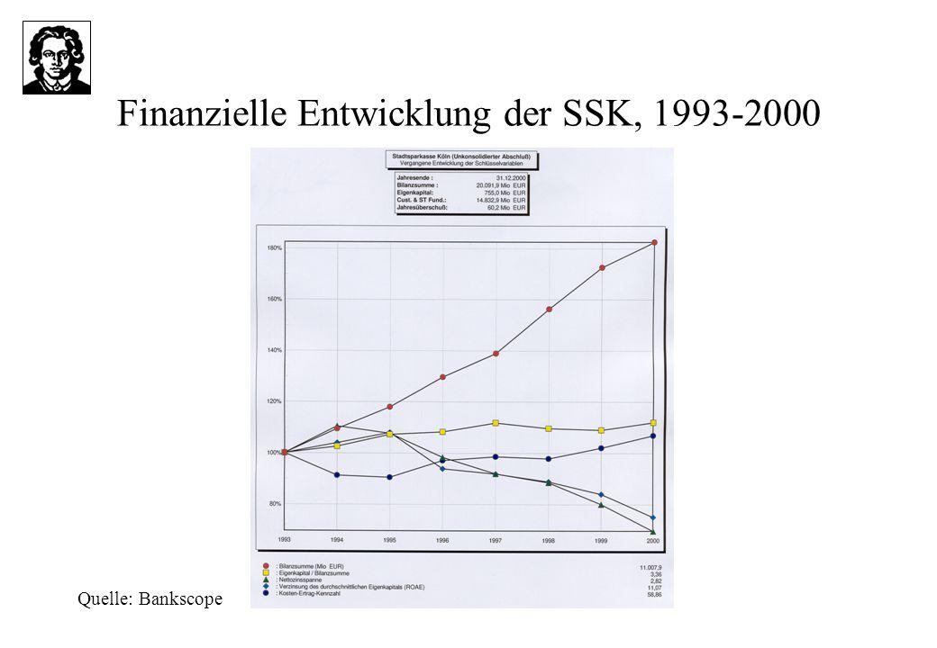 Finanzielle Entwicklung der SSK, 1993-2000 Quelle: Bankscope