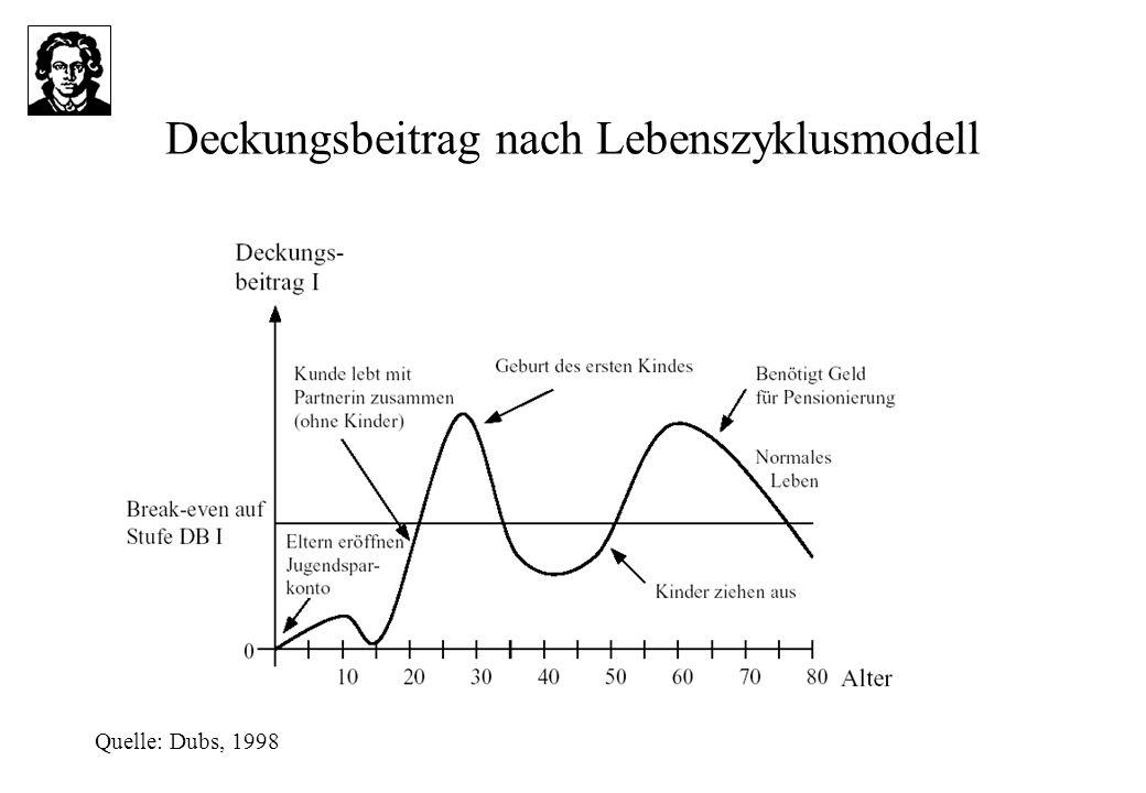 Deckungsbeitrag nach Lebenszyklusmodell Quelle: Dubs, 1998
