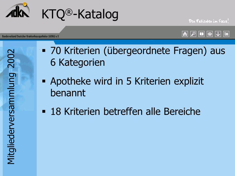 Mitgliederversammlung 2002 KTQ ® -Katalog 70 Kriterien (übergeordnete Fragen) aus 6 Kategorien Apotheke wird in 5 Kriterien explizit benannt 18 Kriter
