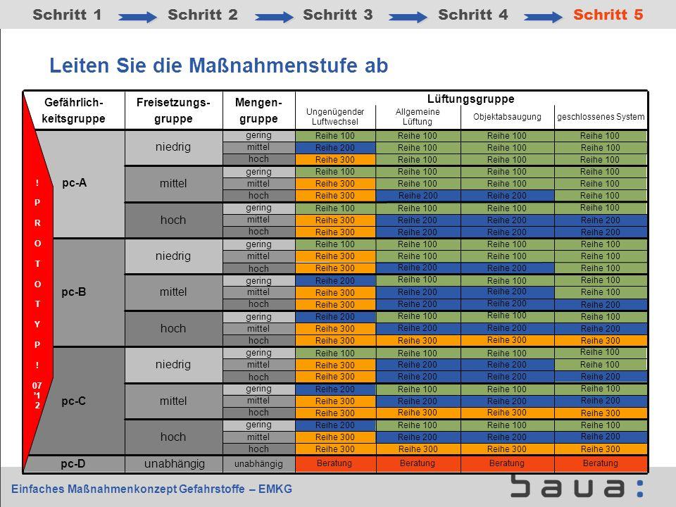 Einfaches Maßnahmenkonzept Gefahrstoffe – EMKG hoch gering hoch mittel gering hoch mittel gering hoch mittel gering hoch mittel gering unabhängig pc-D