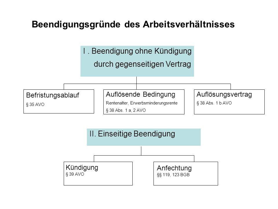 Beendigungsgründe des Arbeitsverhältnisses Tod d.Beschäftigten Auflösung durch ArbG III.