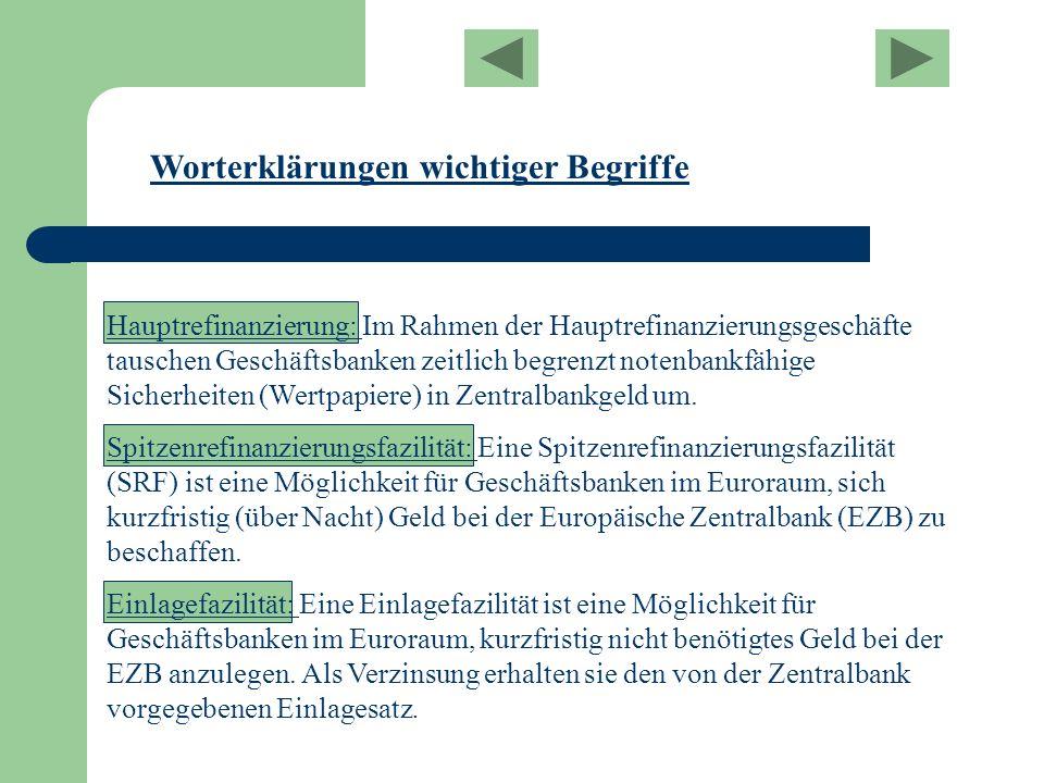 Worterklärungen wichtiger Begriffe Hauptrefinanzierung: Im Rahmen der Hauptrefinanzierungsgeschäfte tauschen Geschäftsbanken zeitlich begrenzt notenba
