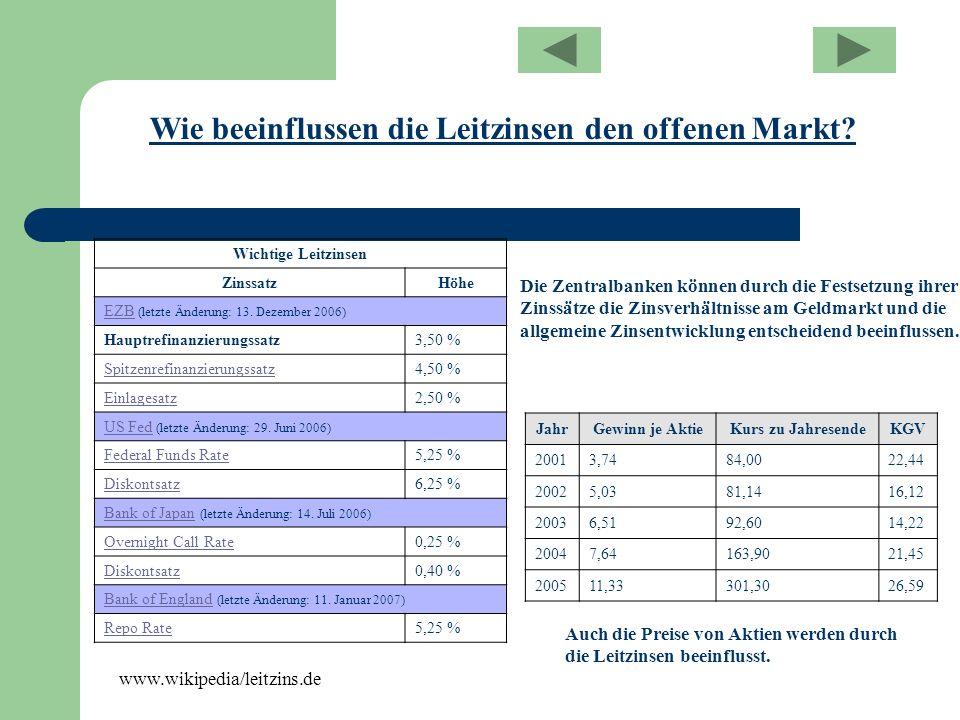 Wichtige Leitzinsen ZinssatzHöhe EZBEZB (letzte Änderung: 13. Dezember 2006) Hauptrefinanzierungssatz3,50 % Spitzenrefinanzierungssatz4,50 % Einlagesa