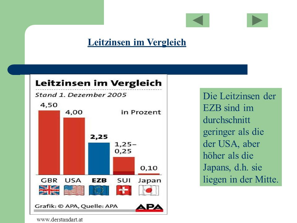 Die Leitzinsen der EZB sind im durchschnitt geringer als die der USA, aber höher als die Japans, d.h. sie liegen in der Mitte. Leitzinsen im Vergleich