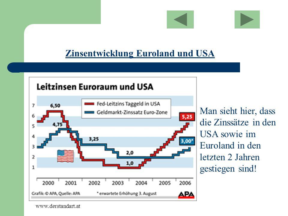 Zinsentwicklung Euroland und USA Man sieht hier, dass die Zinssätze in den USA sowie im Euroland in den letzten 2 Jahren gestiegen sind! www.derstanda
