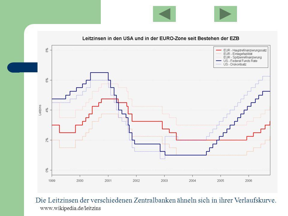 Die Leitzinsen der verschiedenen Zentralbanken ähneln sich in ihrer Verlaufskurve. www.wikipedia.de/leitzins