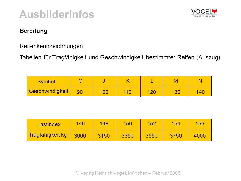 © Verlag Heinrich Vogel, München – Februar 2005 Ausbilderinfos Bereifung Reifenkennzeichnungen Tabellen für Tragfähigkeit und Geschwindigkeit bestimmt