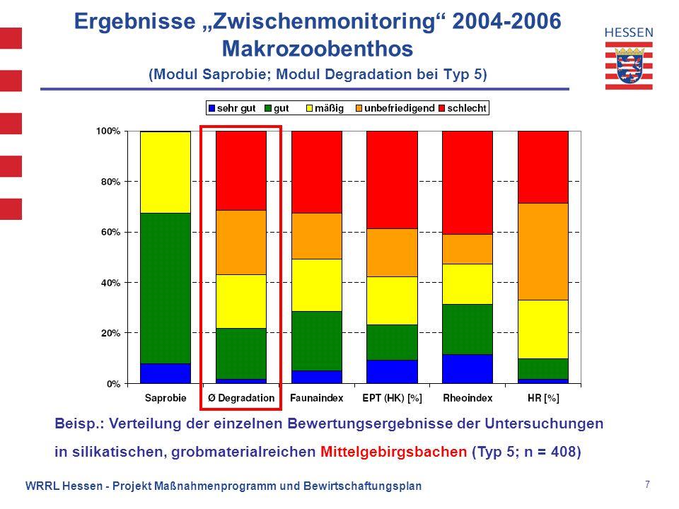 8 WRRL Hessen - Projekt Maßnahmenprogramm und Bewirtschaftungsplan Ergebnisse Zwischenmonitoring 2004-2006 Makrozoobenthos (Modul Saprobie; Modul Degradation bei Typ 9.2) Beisp.: Verteilung der einzelnen Bewertungsergebnisse der Untersuchungen in den großen silikatischen Mittelgebirgsflüssen (Typ 9.2; n = 87) Weitere Informationen http://www.flussgebiete.hessen.de -> service -> monitoring