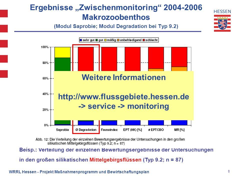 8 WRRL Hessen - Projekt Maßnahmenprogramm und Bewirtschaftungsplan Ergebnisse Zwischenmonitoring 2004-2006 Makrozoobenthos (Modul Saprobie; Modul Degr