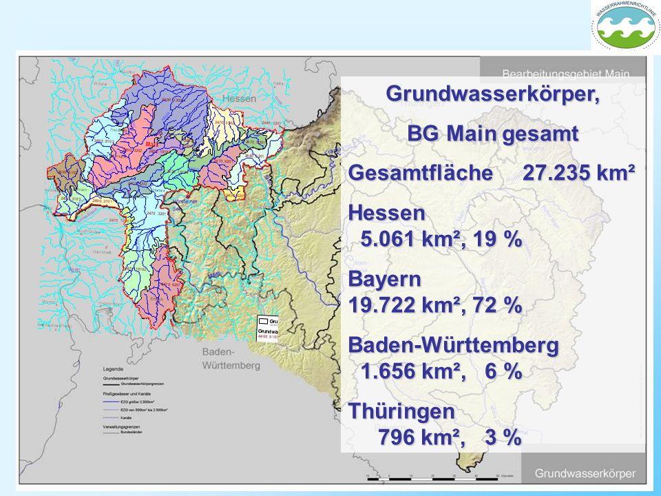 Grundwasserkörper, BG Main gesamt Gesamtfläche 27.235 km² Hessen 5.061 km², 19 % Bayern 19.722 km², 72 % Baden-Württemberg 1.656 km², 6 % Thüringen 79