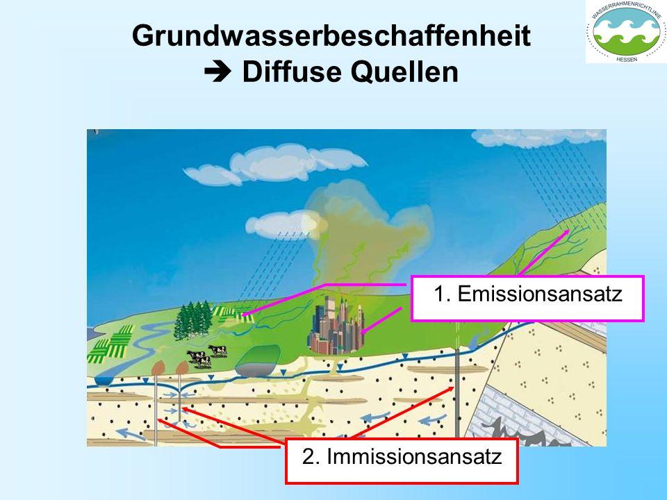Grundwasserbeschaffenheit Diffuse Quellen 1. Emissionsansatz 2. Immissionsansatz