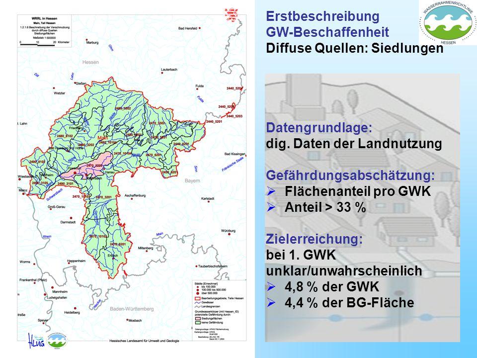 Erstbeschreibung GW-Beschaffenheit Diffuse Quellen: Siedlungen Datengrundlage: dig. Daten der Landnutzung Gefährdungsabschätzung: Flächenanteil pro GW