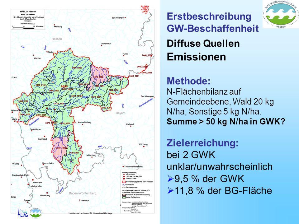 Erstbeschreibung GW-Beschaffenheit Diffuse Quellen Emissionen Methode: N-Flächenbilanz auf Gemeindeebene, Wald 20 kg N/ha, Sonstige 5 kg N/ha. Summe >