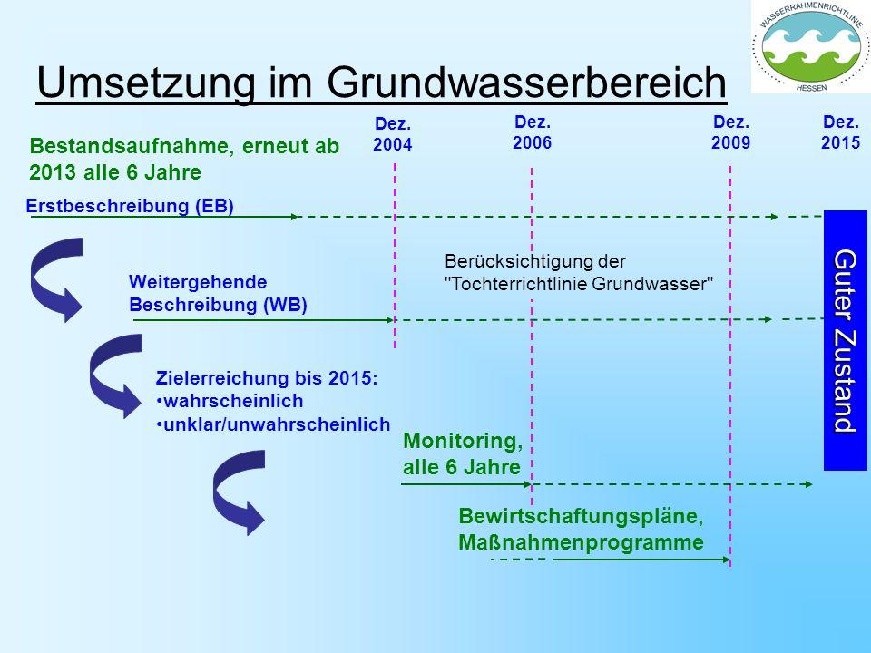 Umsetzung im Grundwasserbereich Erstbeschreibung (EB) Weitergehende Beschreibung (WB) Zielerreichung bis 2015: wahrscheinlich unklar/unwahrscheinlich