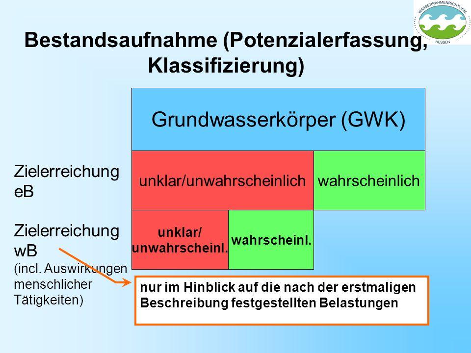 Grundwasserkörper (GWK) unklar/ unwahrscheinl. wahrscheinl. unklar/unwahrscheinlichwahrscheinlich Zielerreichung eB Zielerreichung wB (incl. Auswirkun