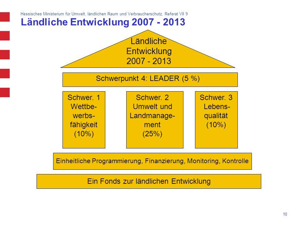 Hessisches Ministerium für Umwelt, ländlichen Raum und Verbraucherschutz, Referat VII 9 10 Ländliche Entwicklung 2007 - 2013 Schwerpunkt 4: LEADER (5