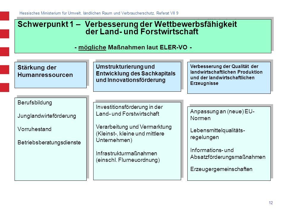 Hessisches Ministerium für Umwelt, ländlichen Raum und Verbraucherschutz, Referat VII 9 12 Schwerpunkt 1 – Verbesserung der Wettbewerbsfähigkeit der L
