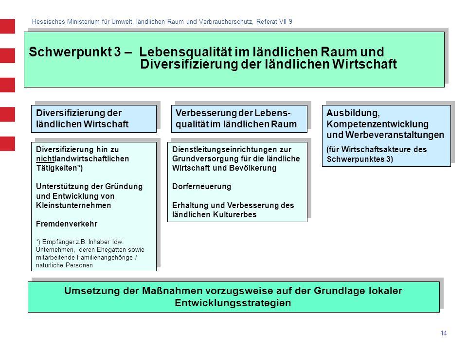 Hessisches Ministerium für Umwelt, ländlichen Raum und Verbraucherschutz, Referat VII 9 14 Schwerpunkt 3 – Lebensqualität im ländlichen Raum und Diver