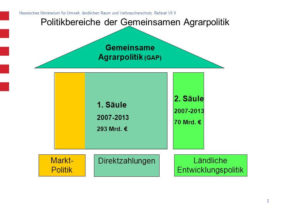 Hessisches Ministerium für Umwelt, ländlichen Raum und Verbraucherschutz, Referat VII 9 2 Politikbereiche der Gemeinsamen Agrarpolitik Gemeinsame Agra