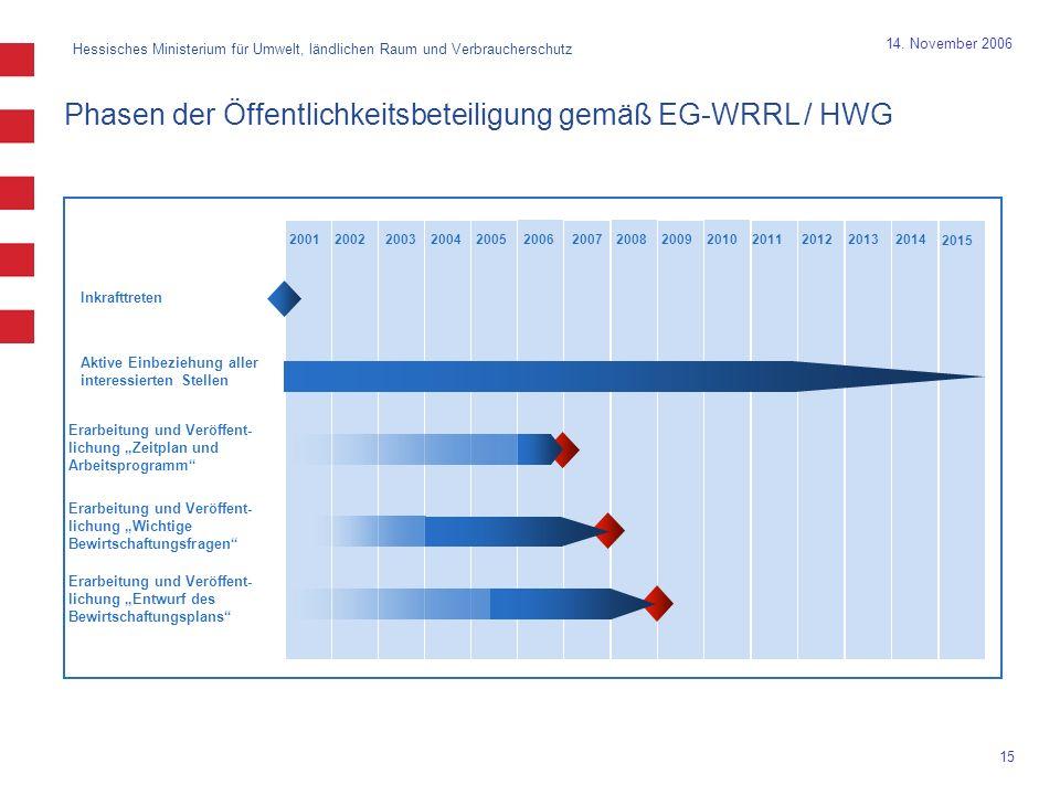 Hessisches Ministerium für Umwelt, ländlichen Raum und Verbraucherschutz 15 14. November 2006 Phasen der Öffentlichkeitsbeteiligung gemäß EG-WRRL / HW