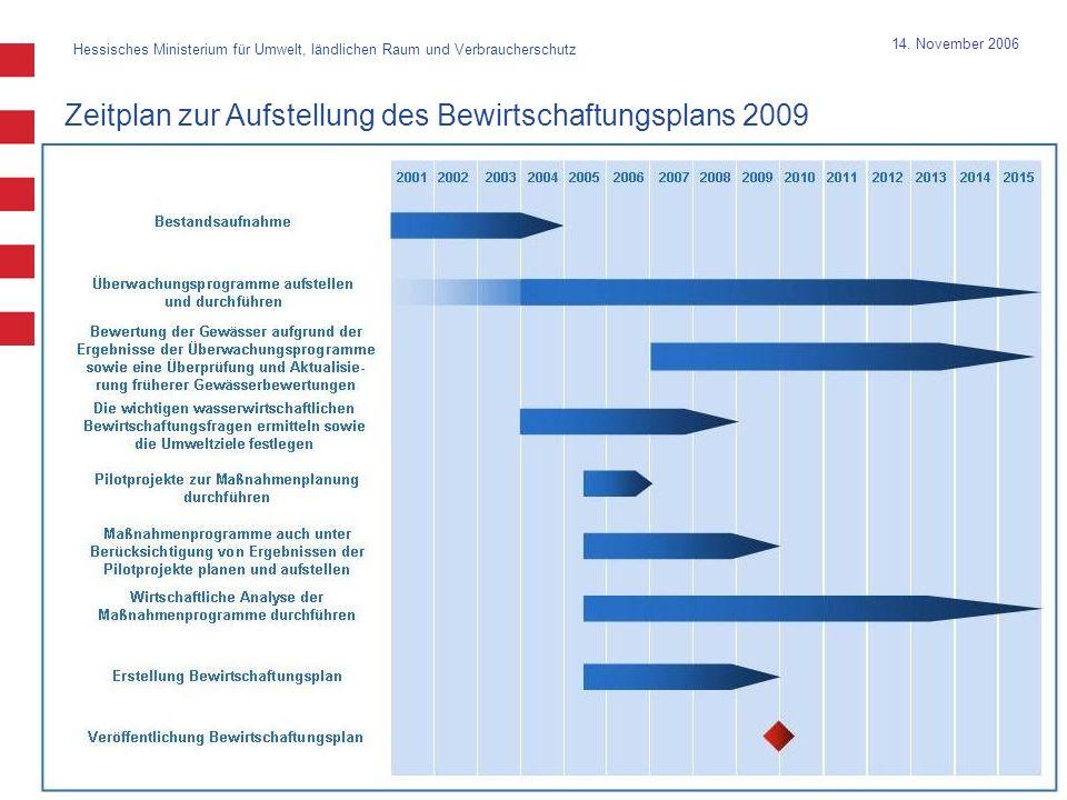 Hessisches Ministerium für Umwelt, ländlichen Raum und Verbraucherschutz 17 14. November 2006 Zeitplan zur Aufstellung des Bewirtschaftungsplans 2009