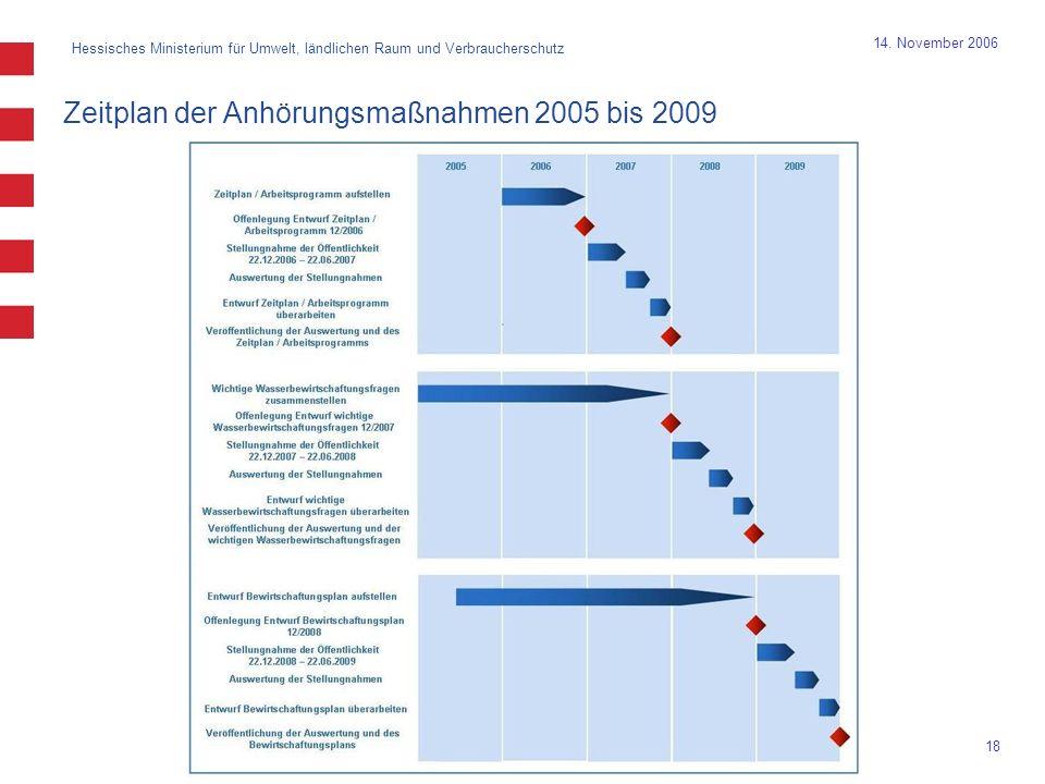 Hessisches Ministerium für Umwelt, ländlichen Raum und Verbraucherschutz 18 14. November 2006 Zeitplan der Anhörungsmaßnahmen 2005 bis 2009