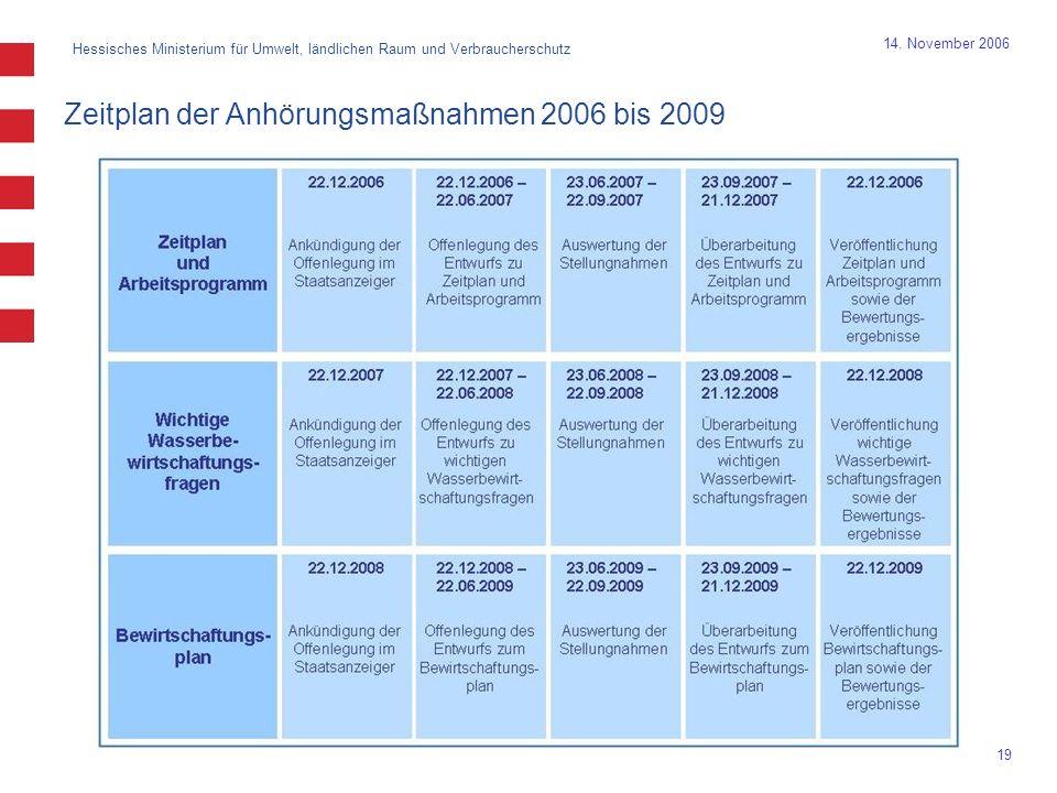 Hessisches Ministerium für Umwelt, ländlichen Raum und Verbraucherschutz 19 14. November 2006 Zeitplan der Anhörungsmaßnahmen 2006 bis 2009