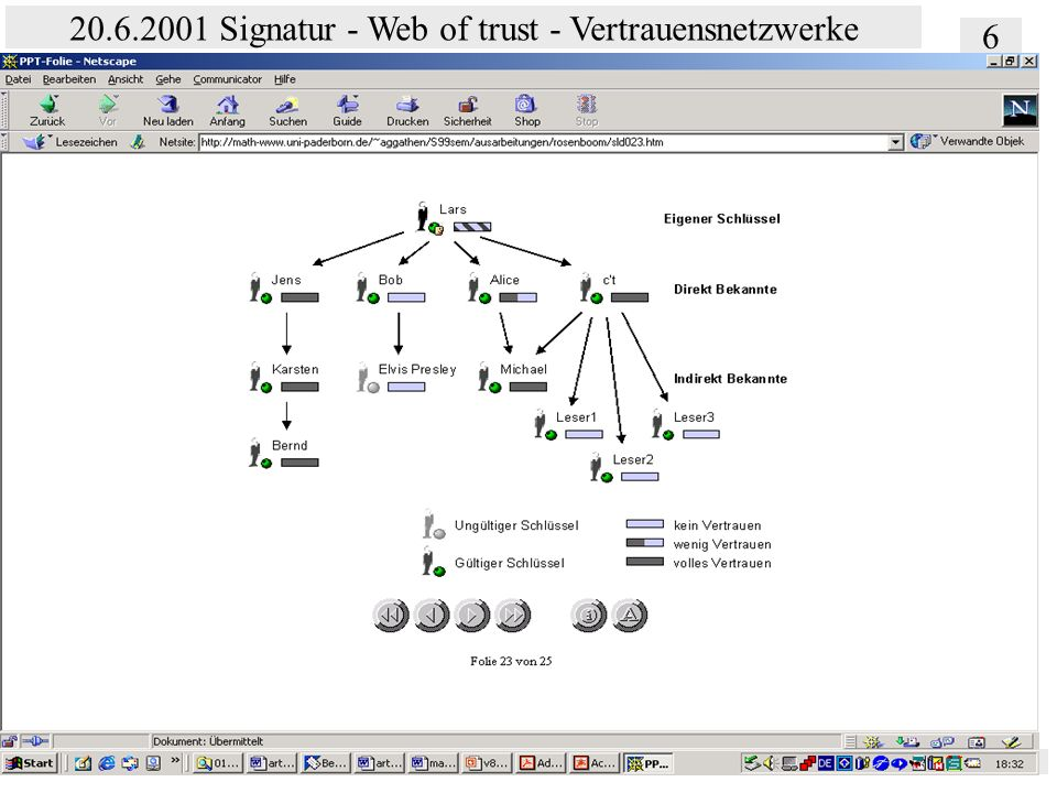 Institut für Bibliothekswissenschaft an der Humboldt-Universität Berlin 6 20.6.2001 Signatur - Web of trust - Vertrauensnetzwerke Vertrauen – SS 2001
