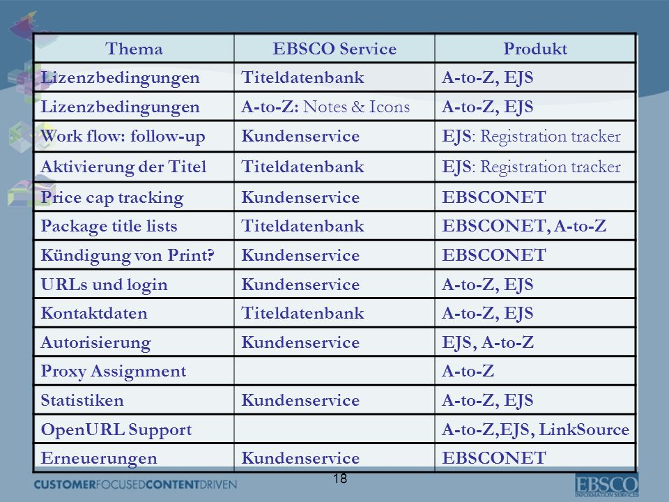 18 ThemaEBSCO ServiceProdukt LizenzbedingungenTiteldatenbankA-to-Z, EJS LizenzbedingungenA-to-Z: Notes & IconsA-to-Z, EJS Work flow: follow-upKundense