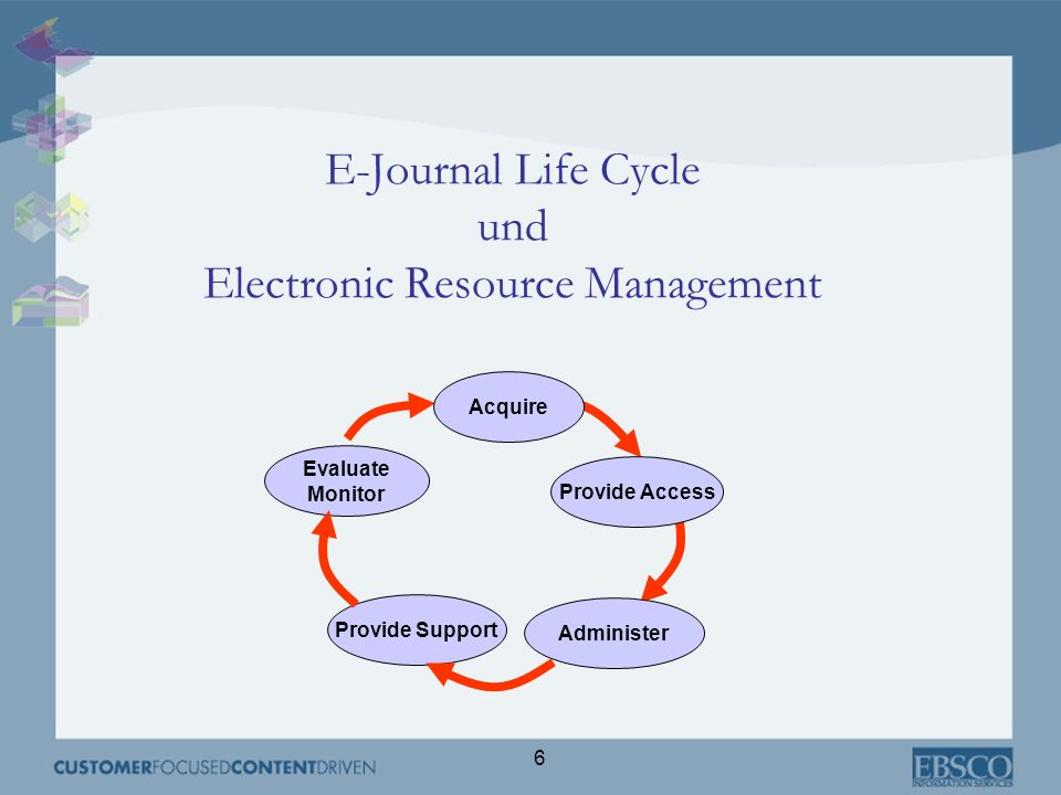 6 E-Journal Life Cycle und Electronic Resource Management Provide Support Evaluate Monitor Administer Provide Access Acquire