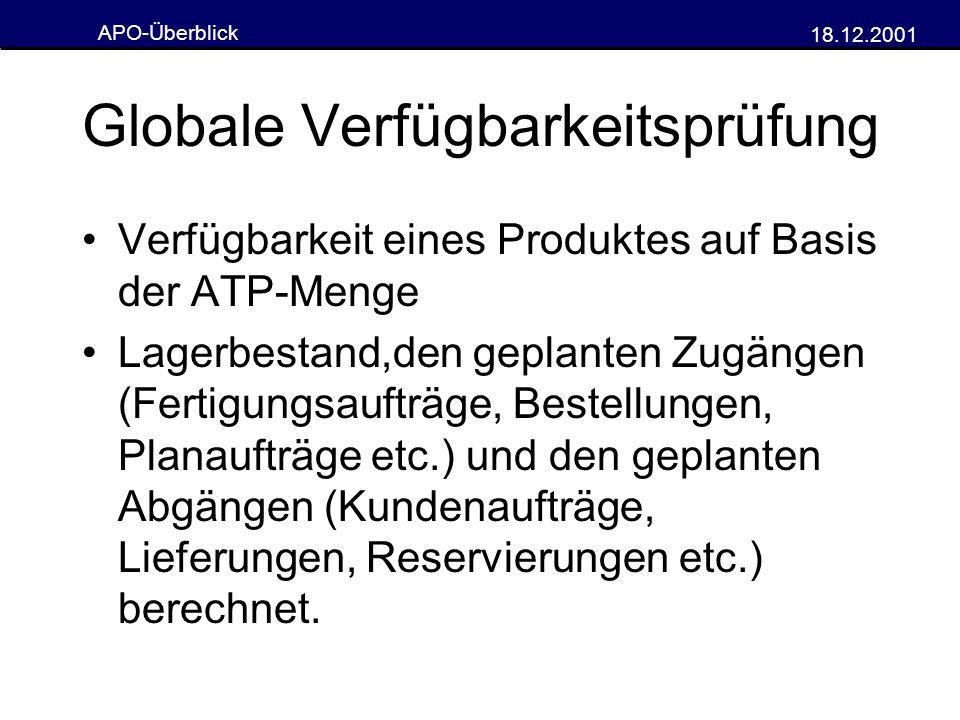 APO-Überblick 18.12.2001 Globale Verfügbarkeitsprüfung Verfügbarkeit eines Produktes auf Basis der ATP-Menge Lagerbestand,den geplanten Zugängen (Fert