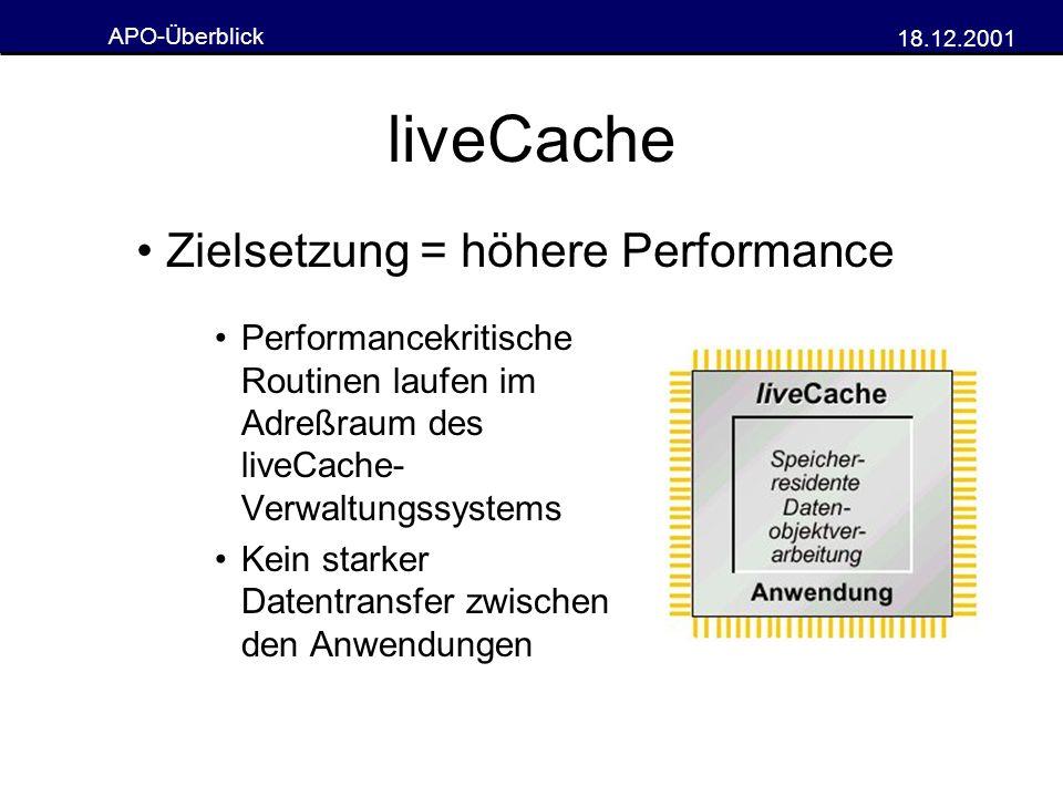 APO-Überblick 18.12.2001 liveCache Performancekritische Routinen laufen im Adreßraum des liveCache- Verwaltungssystems Kein starker Datentransfer zwis