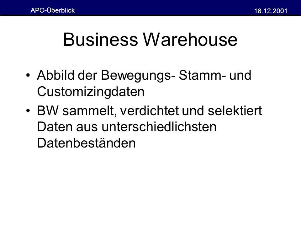 APO-Überblick 18.12.2001 Business Warehouse Abbild der Bewegungs- Stamm- und Customizingdaten BW sammelt, verdichtet und selektiert Daten aus untersch