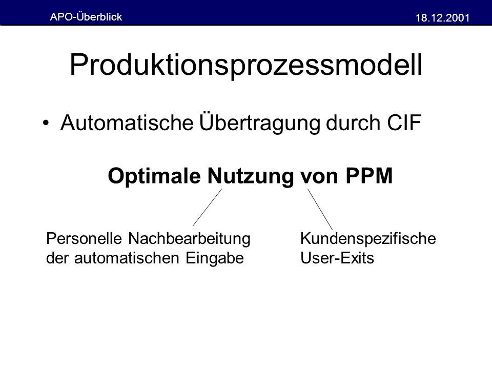 APO-Überblick 18.12.2001 Produktionsprozessmodell Automatische Übertragung durch CIF Optimale Nutzung von PPM Personelle Nachbearbeitung der automatis