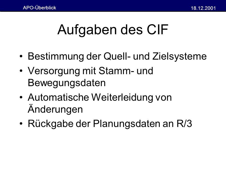 APO-Überblick 18.12.2001 Aufgaben des CIF Bestimmung der Quell- und Zielsysteme Versorgung mit Stamm- und Bewegungsdaten Automatische Weiterleidung vo