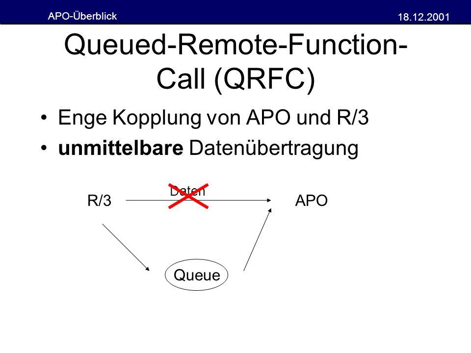 APO-Überblick 18.12.2001 Queued-Remote-Function- Call (QRFC) Enge Kopplung von APO und R/3 unmittelbare Datenübertragung R/3APO Daten Queue