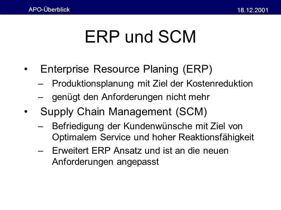 APO-Überblick 18.12.2001 Supply Chain Management Umfasst alle Prozesse im Unternehmen Planung auf oberster Ebene (APS) gleichzeitiges Betrachten aller Teilprozesse Unternehmensübergreifend