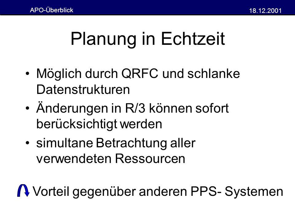 APO-Überblick 18.12.2001 Planung in Echtzeit Möglich durch QRFC und schlanke Datenstrukturen Änderungen in R/3 können sofort berücksichtigt werden sim